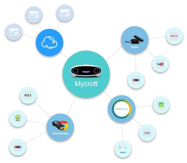 artificial-intelligence-ubuntu-mycroft-2